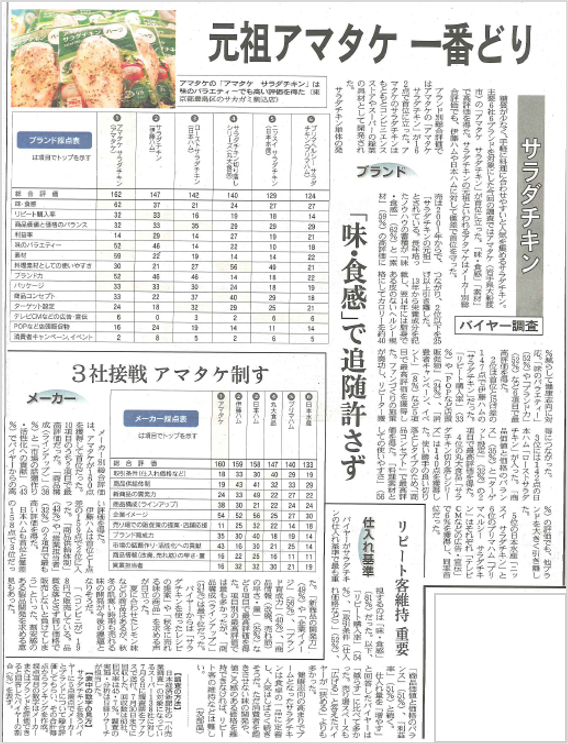 日経MJ「サラダチキン全国バイヤー調査」掲載されました。