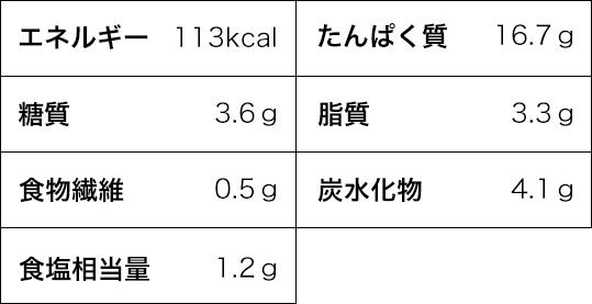 エネルギー 113kcal たんぱく質 16.7g 糖質 3.6g 脂質 3.3g 食物繊維 0.5g 炭水化物 4.1g 食塩相当量 1.2g