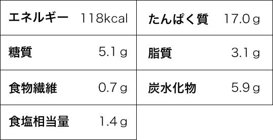 エネルギー 118kcal たんぱく質 17.0g 糖質 5.1g 脂質 3.1g 食物繊維 0.7g 炭水化物 5.9g 食塩相当量 1.4g